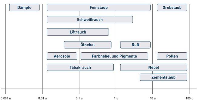 Partikelgröße Staub-/Raucharten