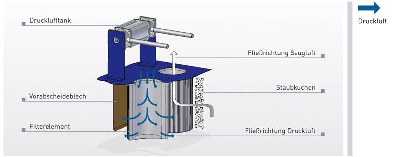 Automatische Druckluftfilterabreinigung (Jet-Pulse)